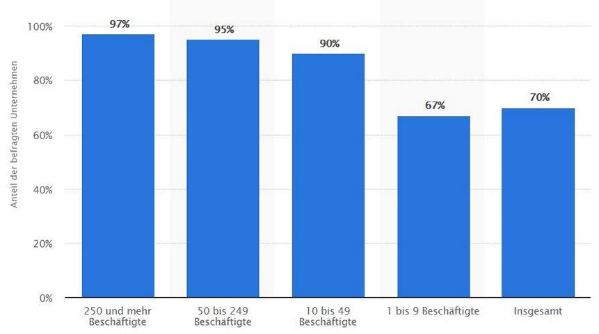 Anteil der Unternehmen mit eigener Website nach Betriebsgröße in Deutschland im Jahr 2016