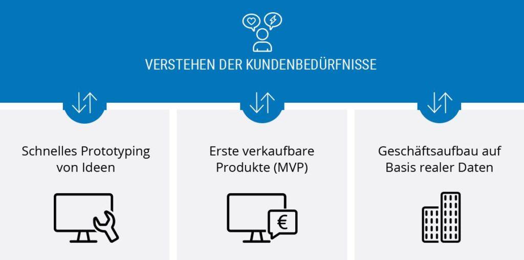 Prinzipien-lean-startup-sms-group