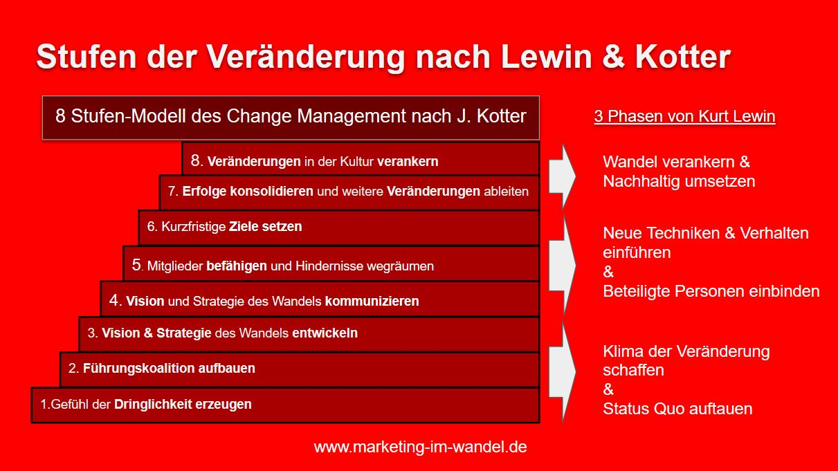 Stufenmodell-kotter-lewin-marketing-im-wandel