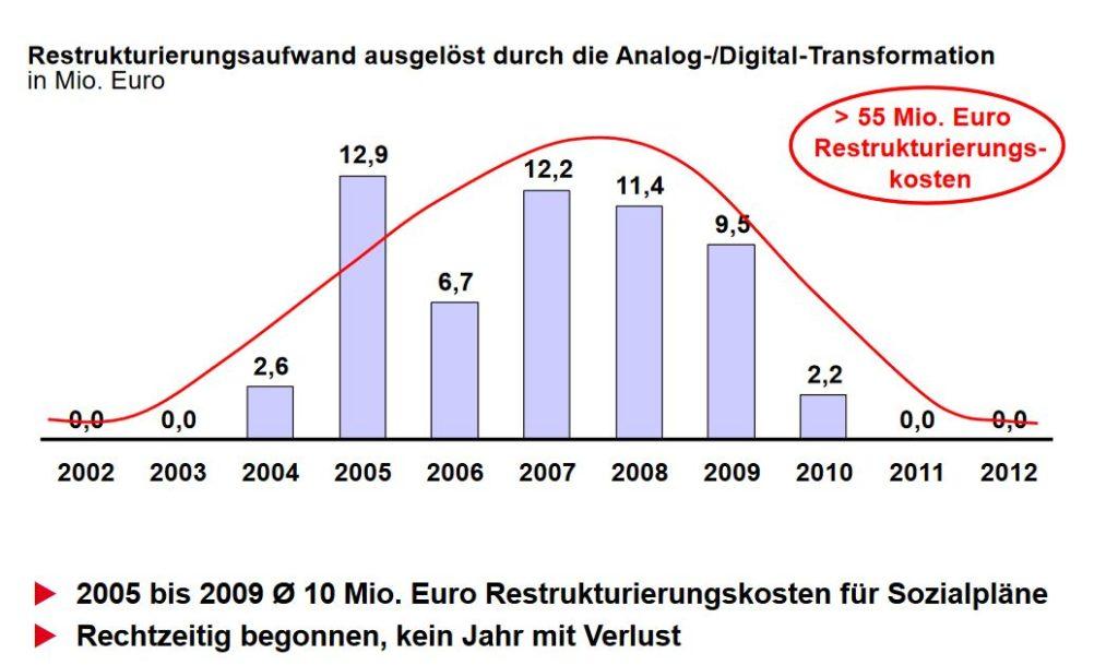 Restrukturierungkosten-Digitalisierung