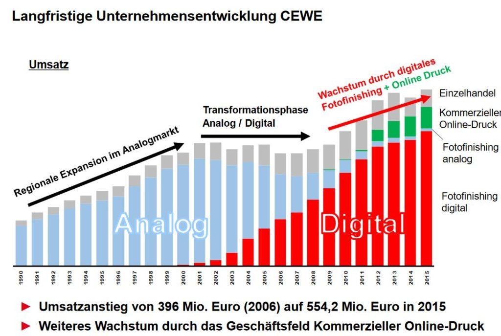 Unternehmensentwicklung CEWE